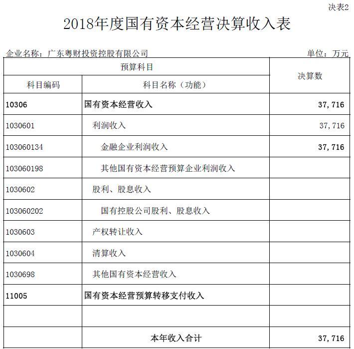 2018年度国有资本经营决算收入表.jpg