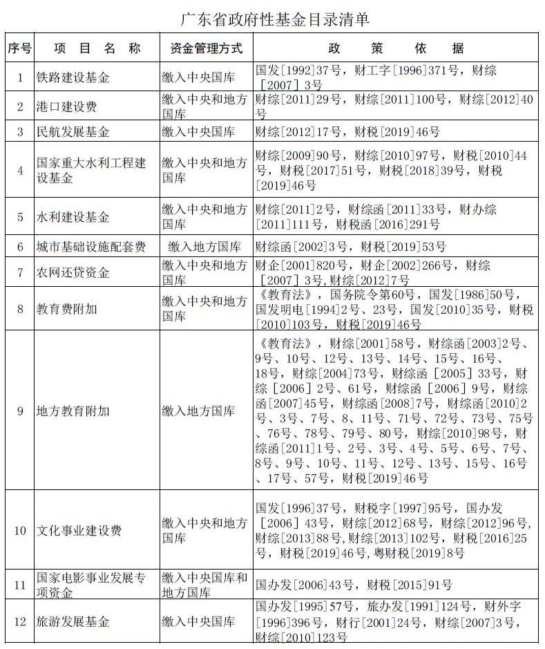 广东省政府性基金目录清单1.jpg