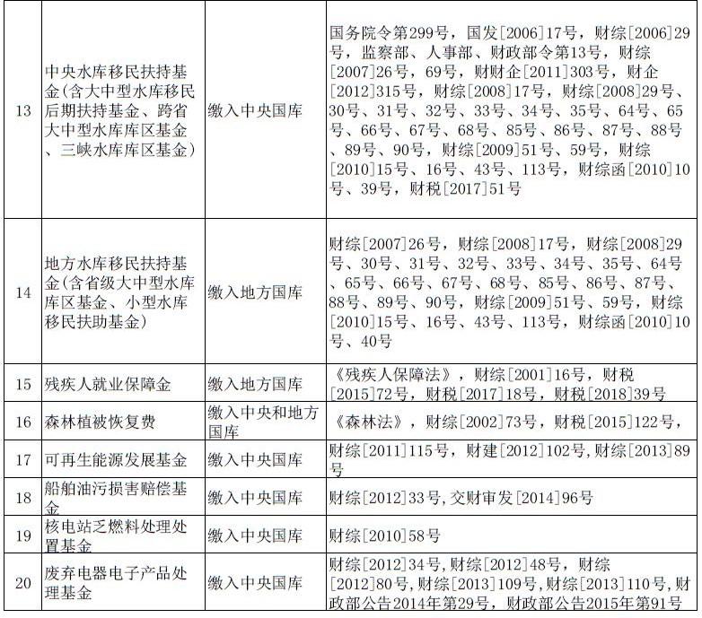 广东省政府性基金目录清单2.jpg