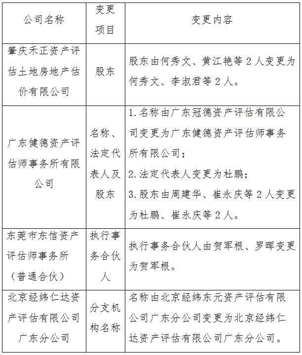 关于肇庆禾正资产评估土地房地产估价有限公司等4家机构的变更备案公告.jpg