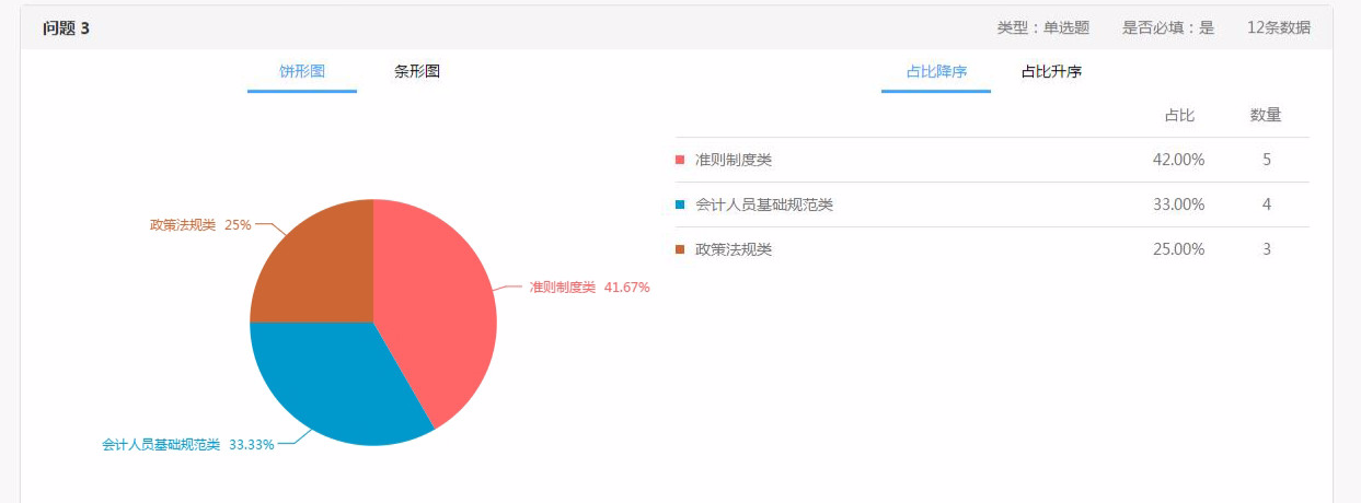《会计专业技术人员继续教育规定》实施情况在线调查.jpg
