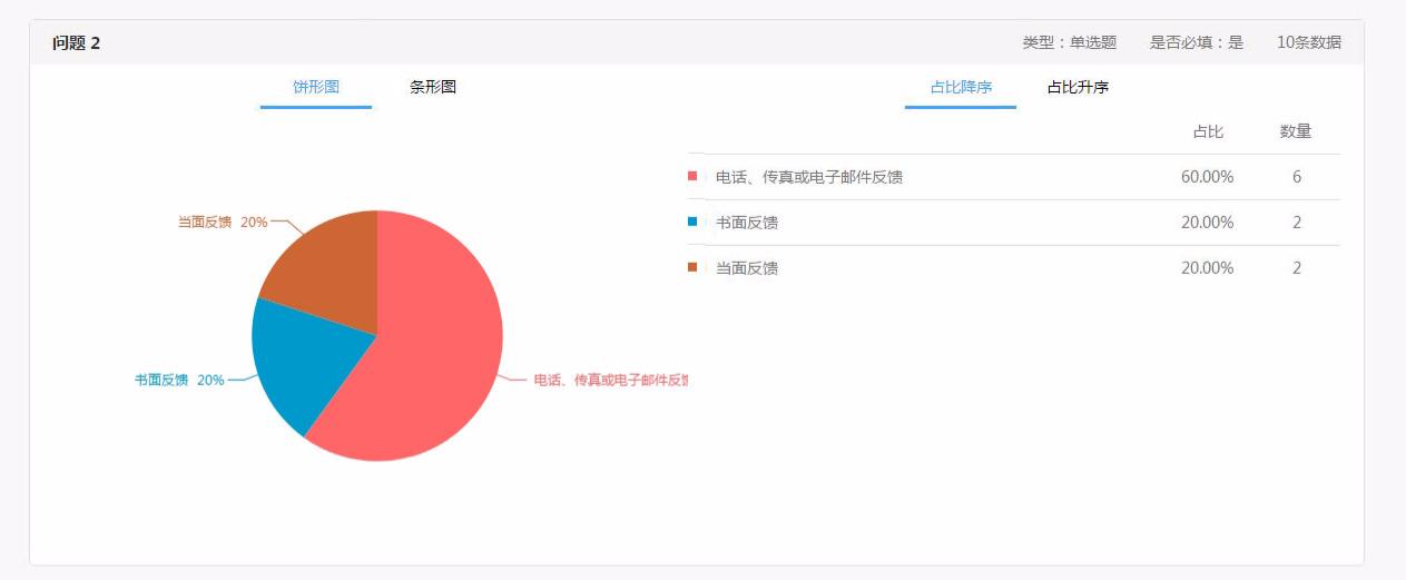 《广东省财政厅重大行政决策事项目录》在线调查.jpg