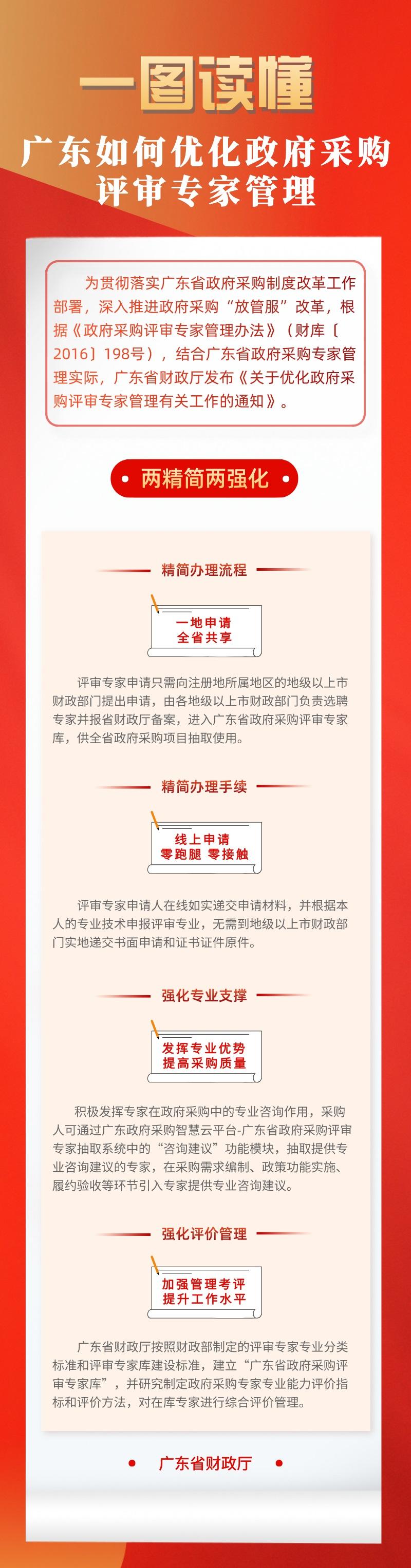 """一图读懂""""广东如何优化政府采购评审专家管理"""".jpg"""