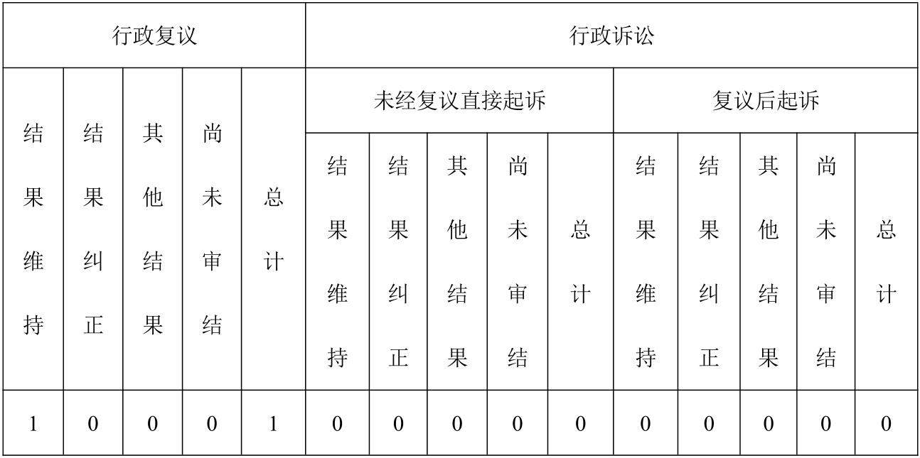 四、政府信息公开行政复议、行政诉讼情况.jpg