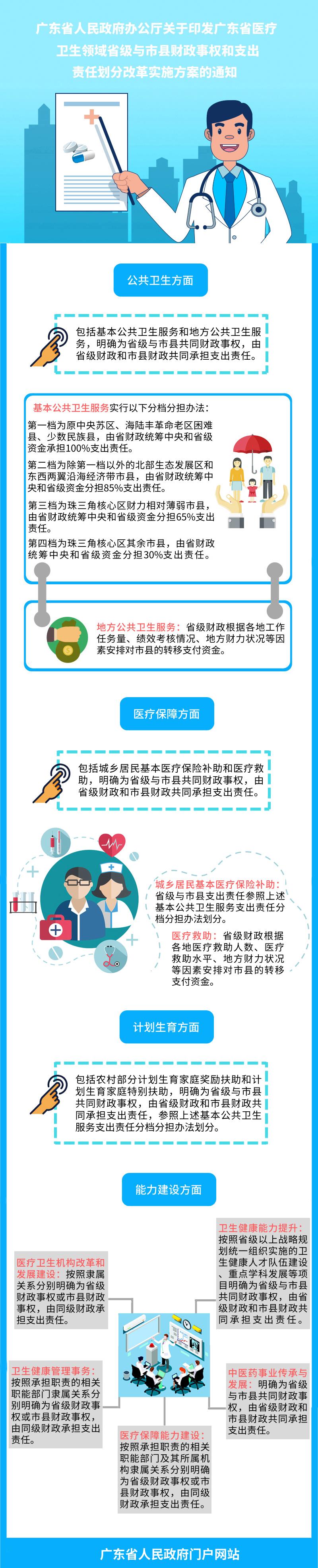 一图看懂广东省医疗卫生领域省级与市县财政事权和支出责任划分改革实施方案.jpg